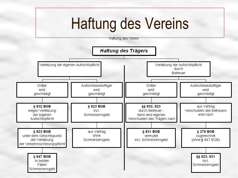 Haftung des Vereins Tafel 2008 - R.Hissler - Vereinsberater