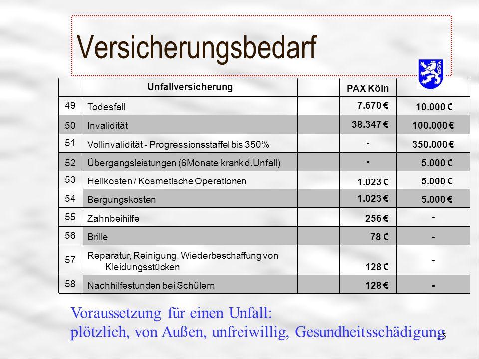 Versicherungsbedarf - 128 € Nachhilfestunden bei Schülern. 58. Reparatur, Reinigung, Wiederbeschaffung von Kleidungsstücken.
