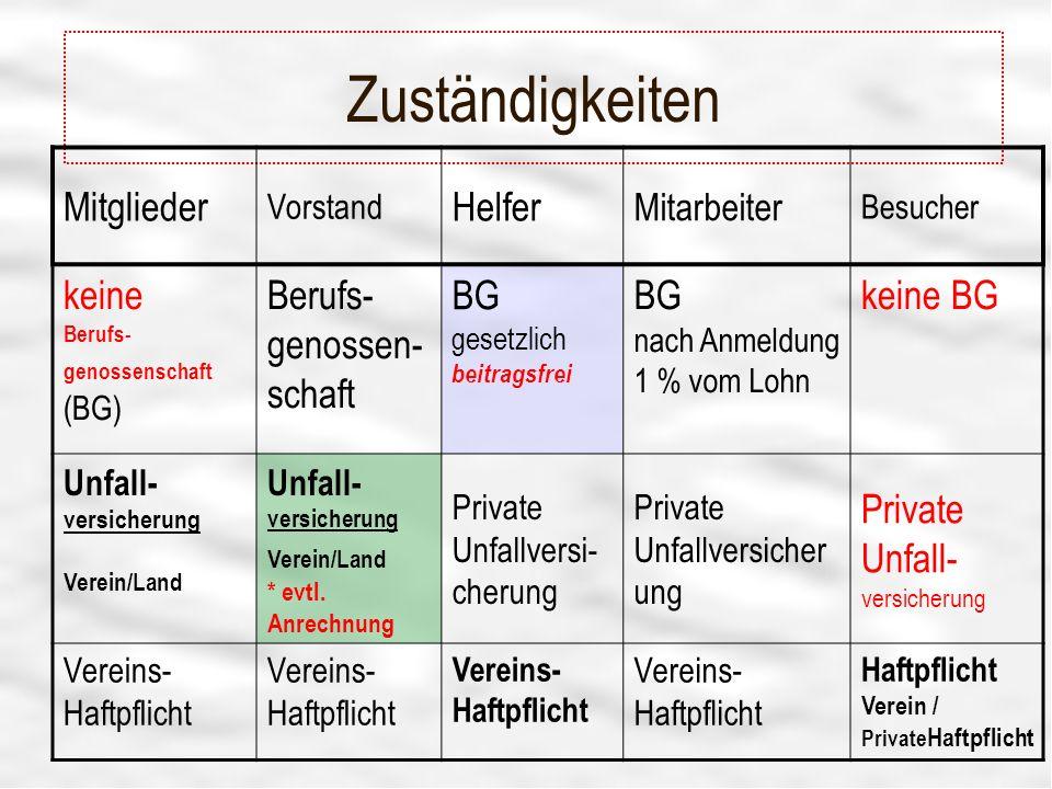 Zuständigkeiten Mitglieder Helfer keine Berufs-genossenschaft (BG)