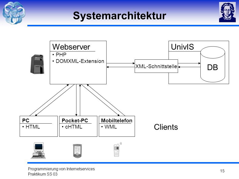Systemarchitektur Webserver UnivIS Clients DB PHP DOMXML-Extension