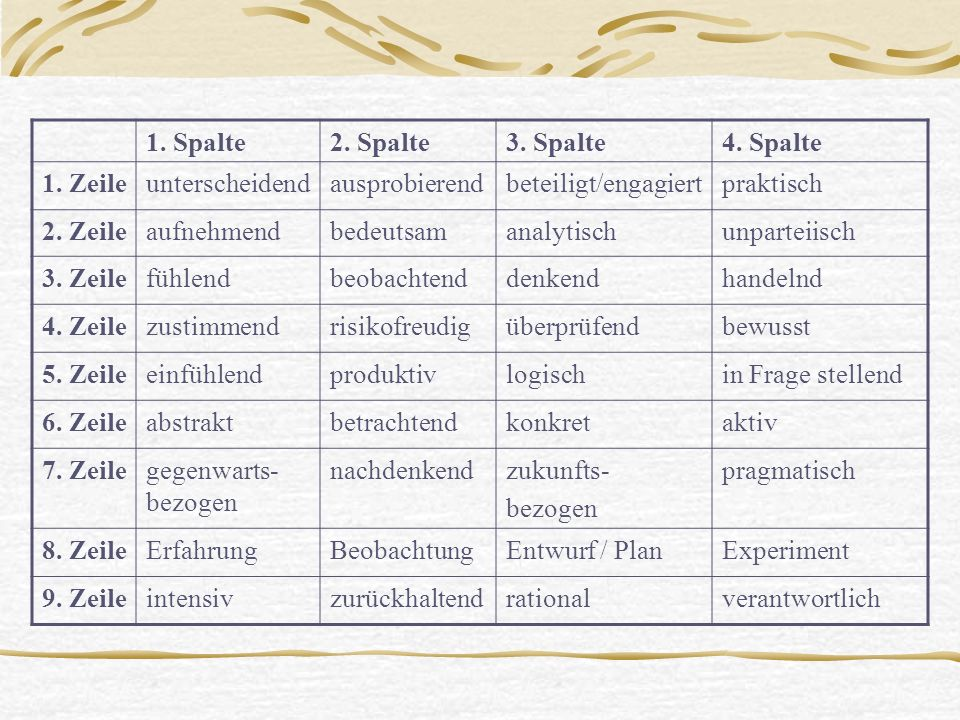 Adjektivliste des vorher beschriebenen Lernstiltest