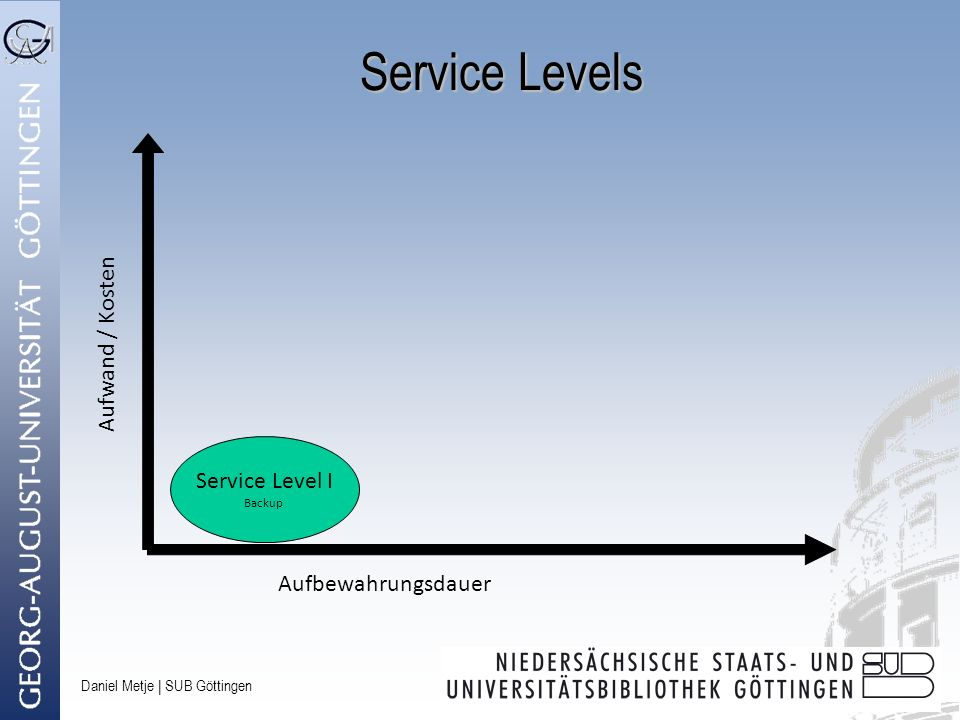 Service Levels Aufwand / Kosten Service Level I Backup
