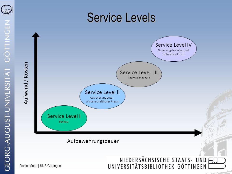 Service Levels Service Level IV Service Level III Aufwand / Kosten