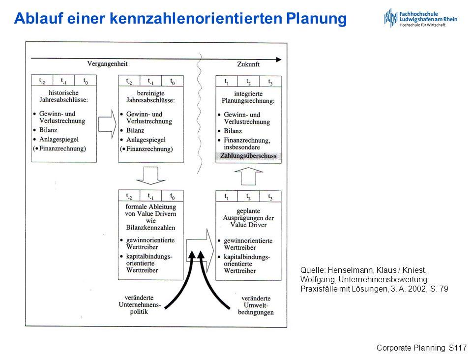 Ablauf einer kennzahlenorientierten Planung