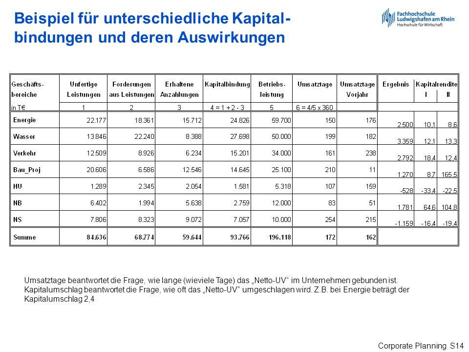Beispiel für unterschiedliche Kapital-bindungen und deren Auswirkungen