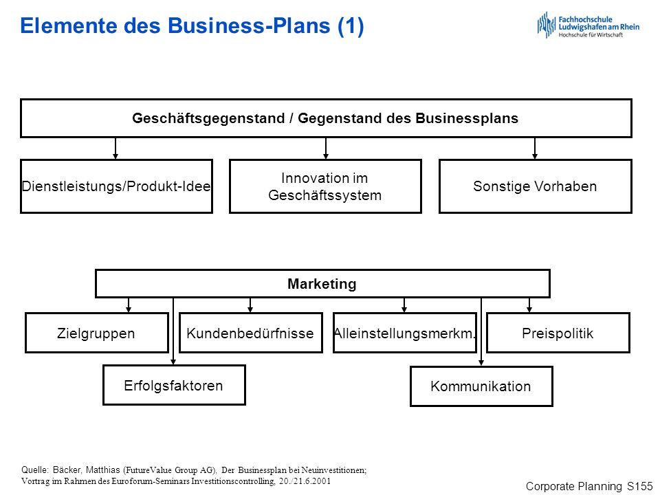 Elemente des Business-Plans (1)