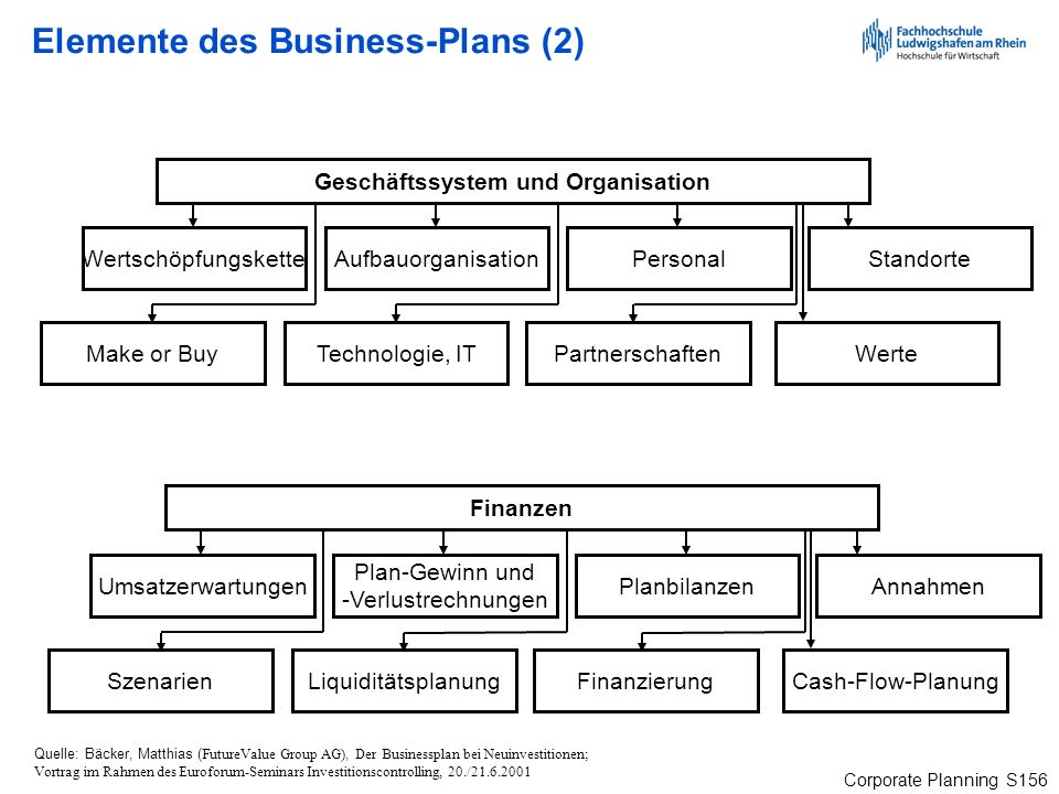 Elemente des Business-Plans (2)