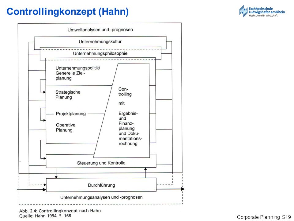 Controllingkonzept (Hahn)