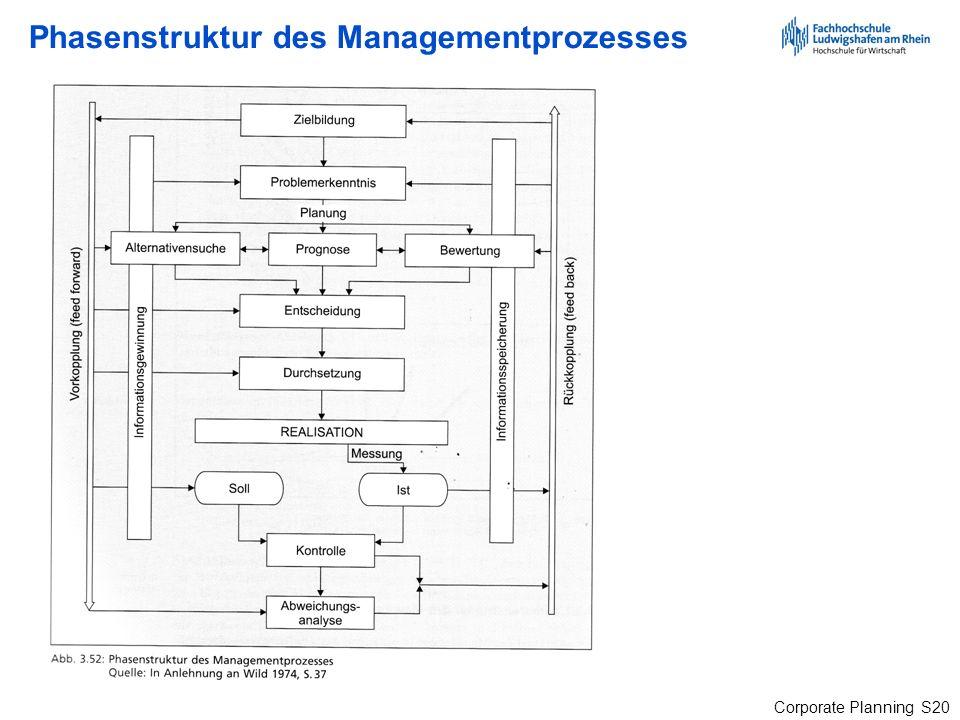 Phasenstruktur des Managementprozesses