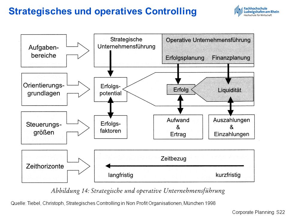 Strategisches und operatives Controlling