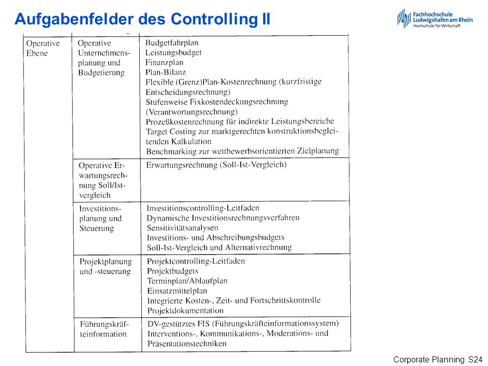 Aufgabenfelder des Controlling II