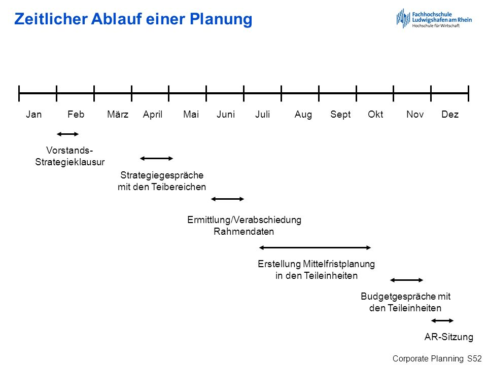 Zeitlicher Ablauf einer Planung