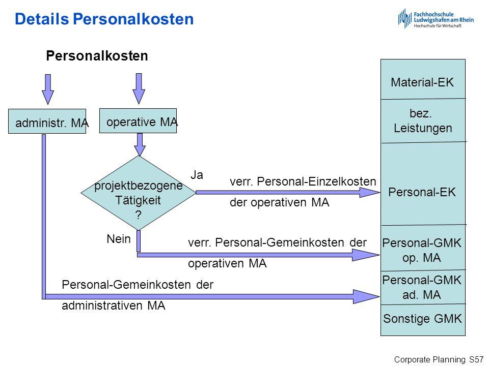 Details Personalkosten
