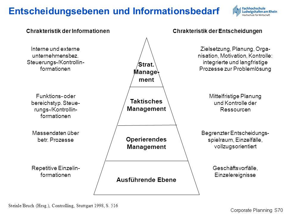 Entscheidungsebenen und Informationsbedarf