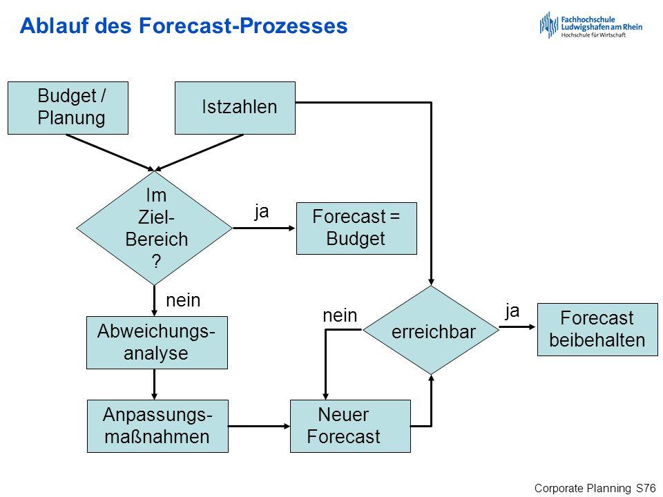 Ablauf des Forecast-Prozesses