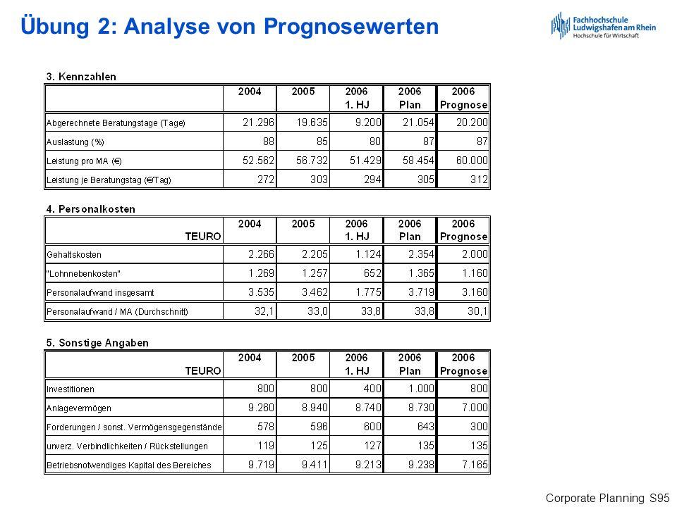 Übung 2: Analyse von Prognosewerten
