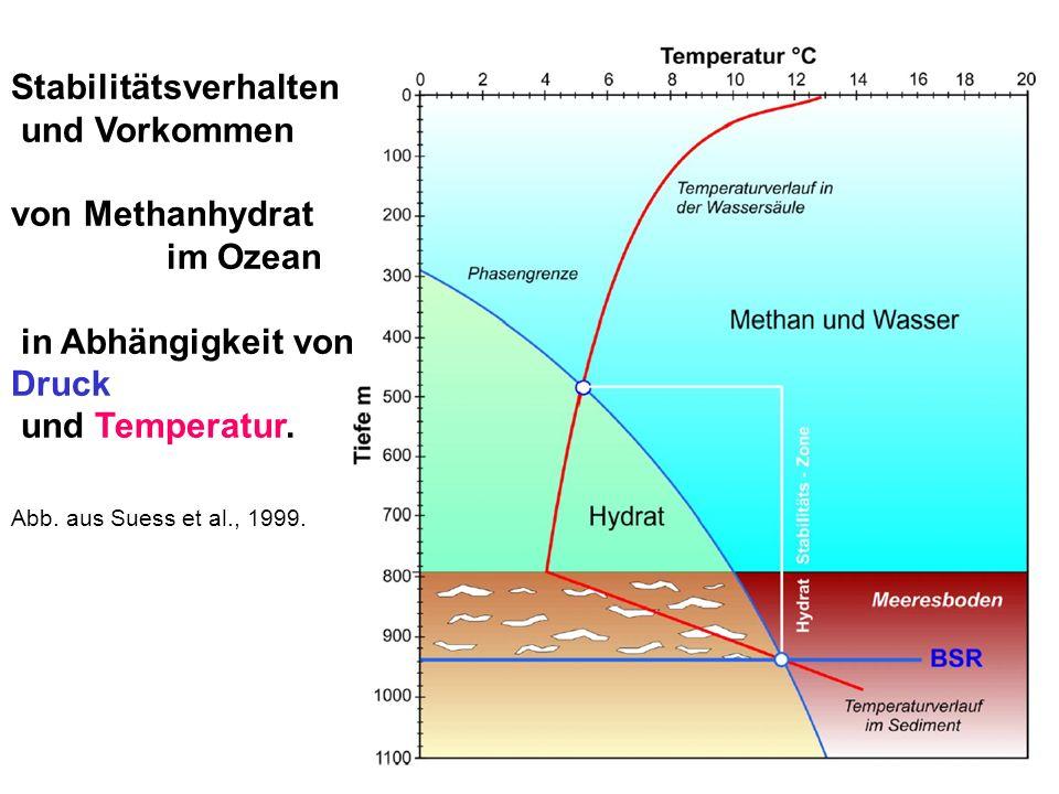 Stabilitätsverhalten und Vorkommen von Methanhydrat im Ozean in Abhängigkeit von Druck und Temperatur.