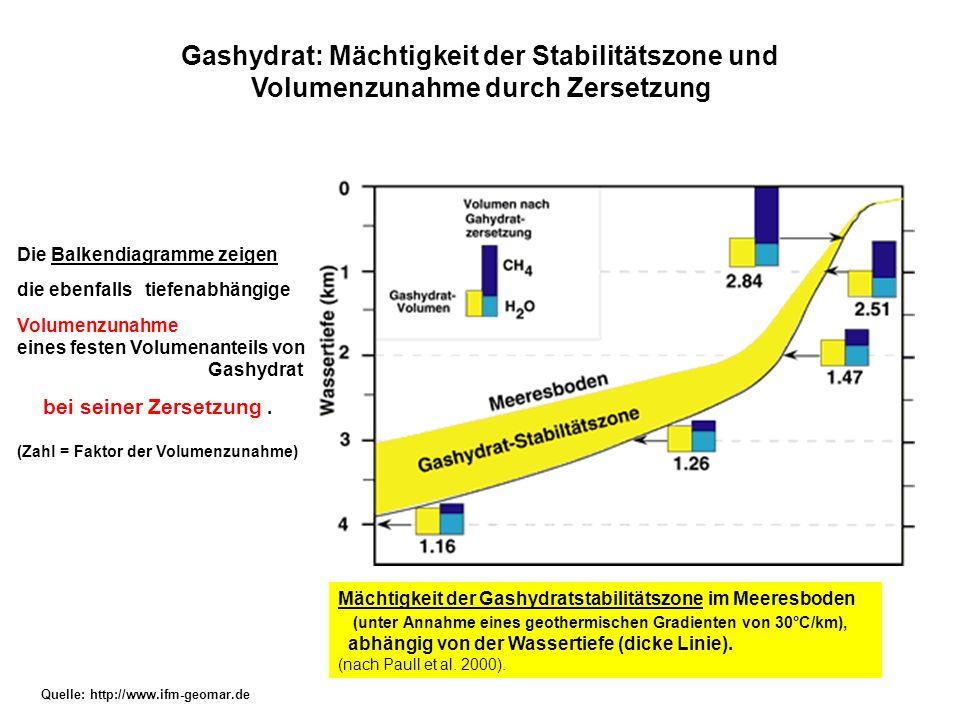Gashydrat: Mächtigkeit der Stabilitätszone und Volumenzunahme durch Zersetzung