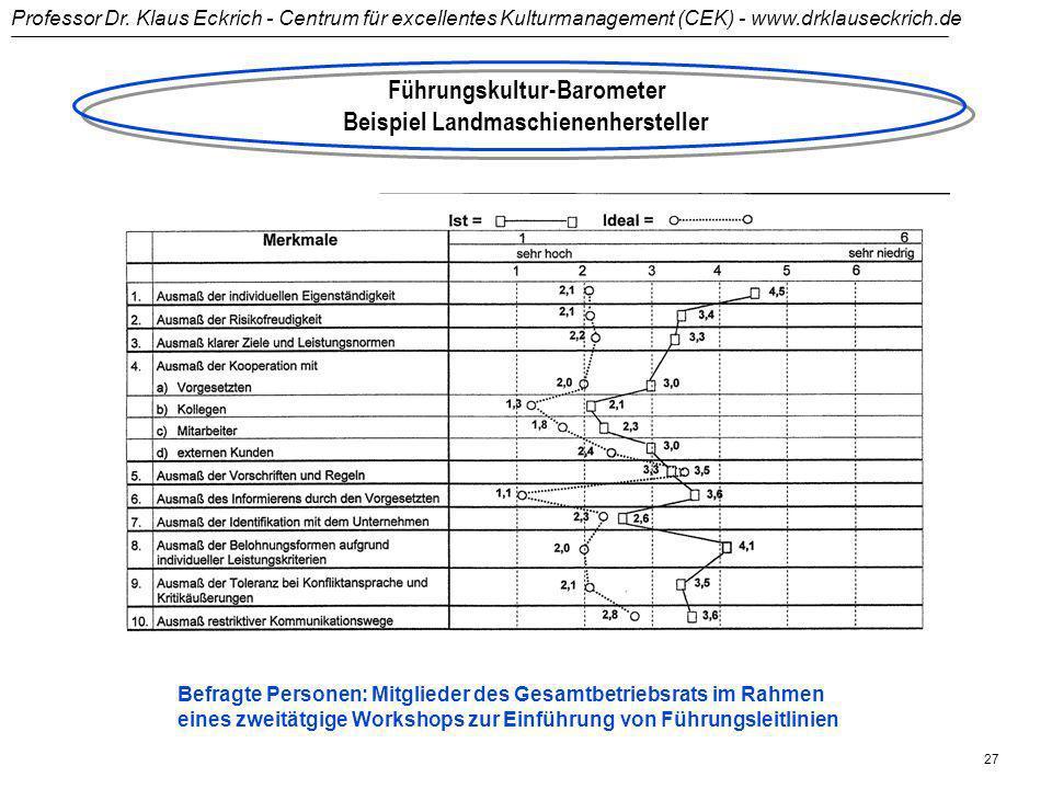 Führungskultur-Barometer Beispiel Landmaschienenhersteller