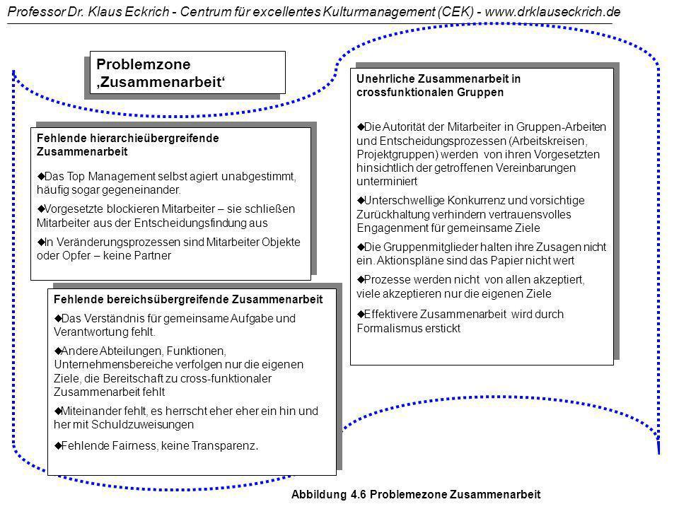 Problemzone 'Zusammenarbeit'