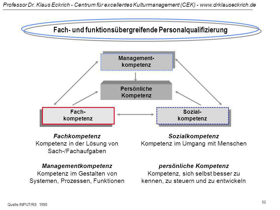 Fach- und funktionsübergreifende Personalqualifizierung