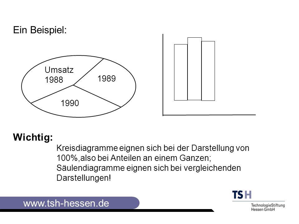 Ein Beispiel: Wichtig: Umsatz1988 1989