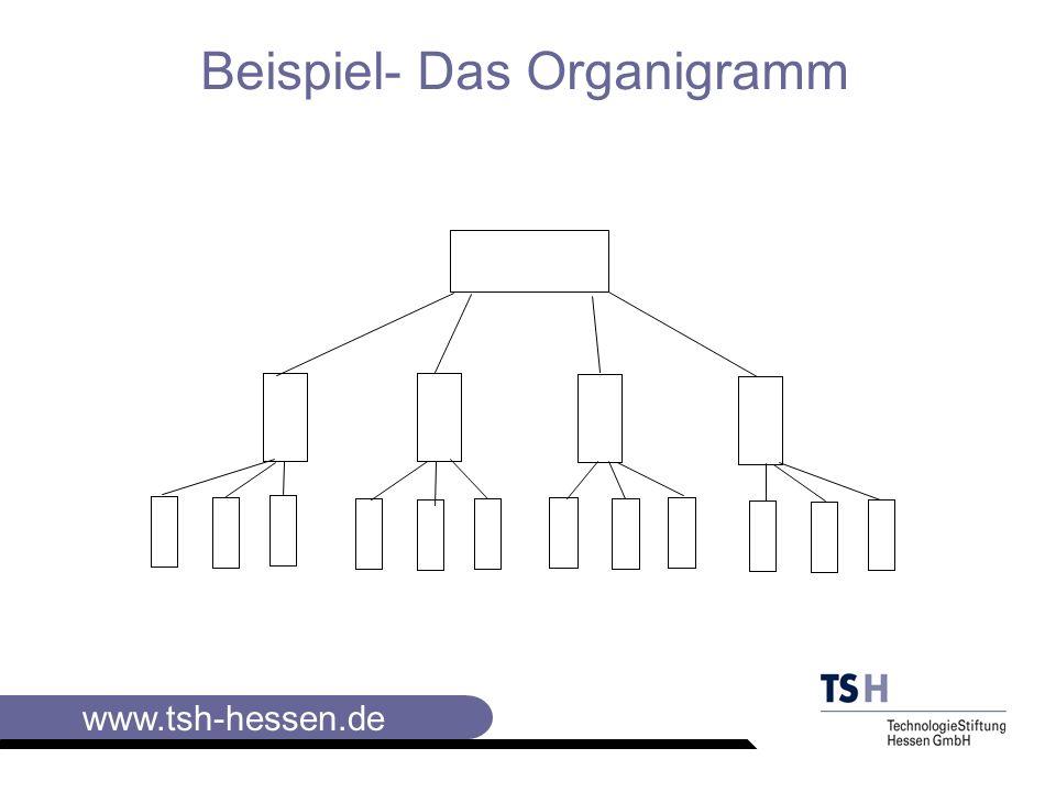 Beispiel- Das Organigramm