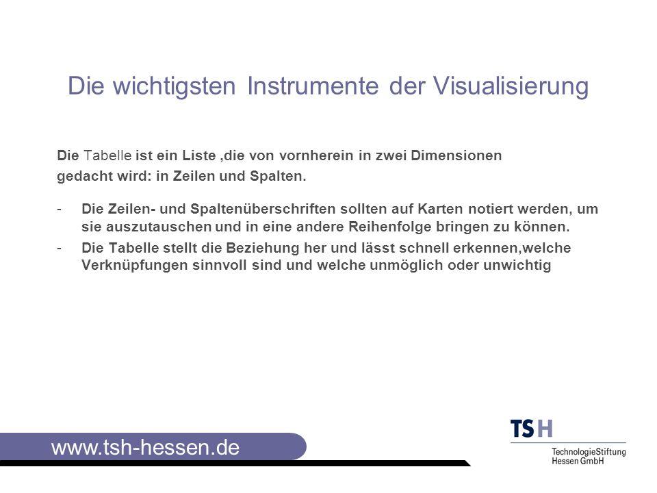 Die wichtigsten Instrumente der Visualisierung