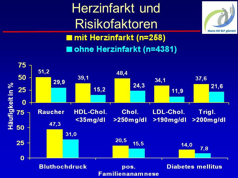 Herzinfarkt und Risikofaktoren