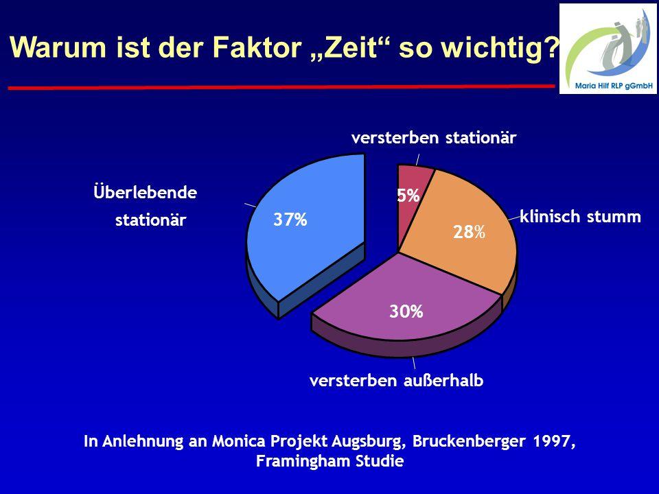 In Anlehnung an Monica Projekt Augsburg, Bruckenberger 1997,