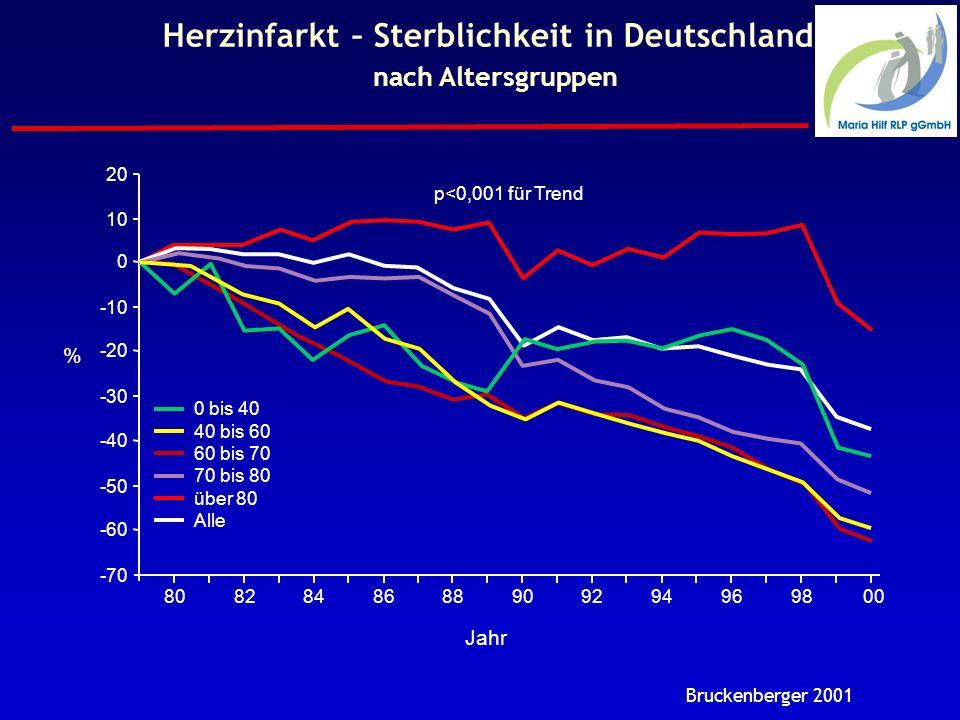 Herzinfarkt – Sterblichkeit in Deutschland