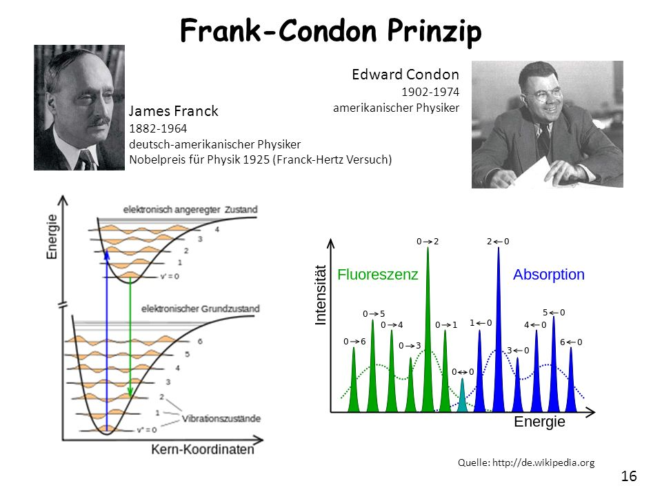 Frank-Condon Prinzip Edward Condon James Franck 1902-1974