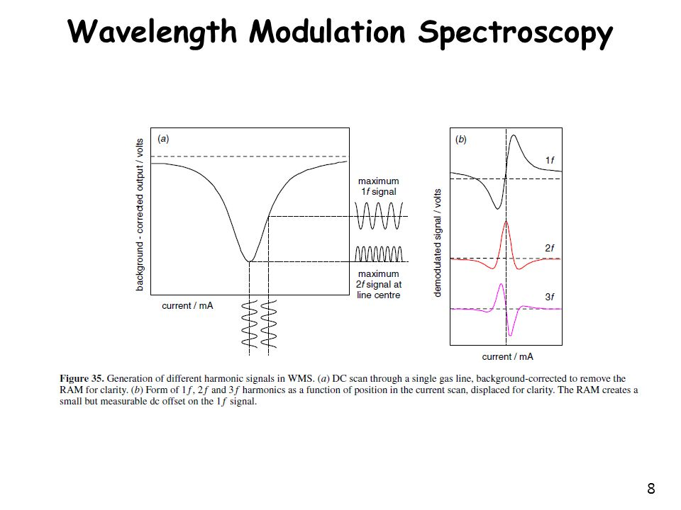Wavelength Modulation Spectroscopy