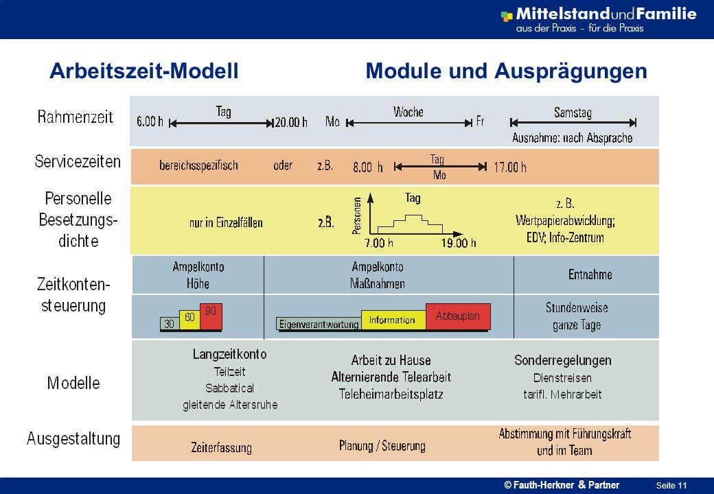Arbeitszeit-Modell Module und Ausprägungen