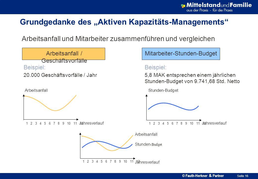"Grundgedanke des ""Aktiven Kapazitäts-Managements"