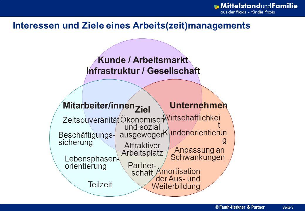 Interessen und Ziele eines Arbeits(zeit)managements