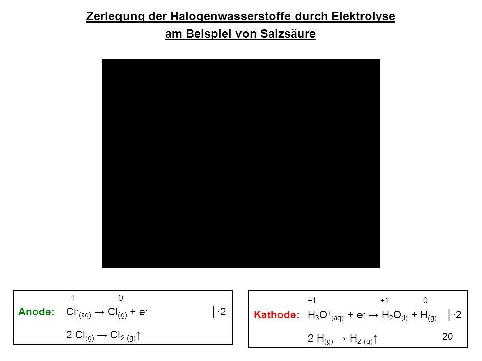 Zerlegung der Halogenwasserstoffe durch Elektrolyse