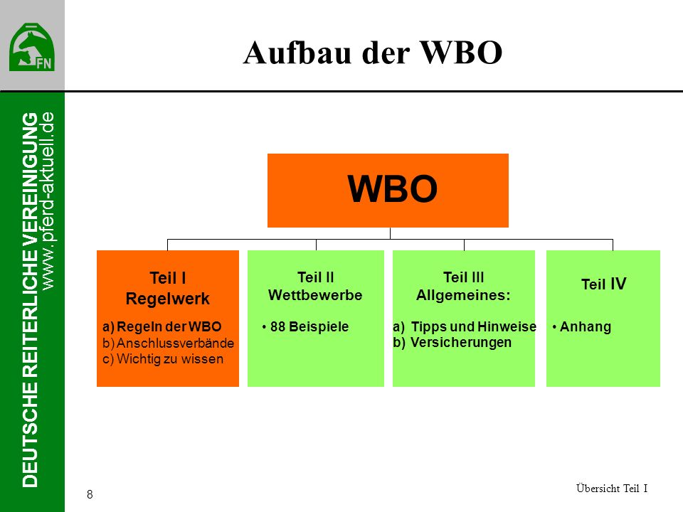 WBO Aufbau der WBO Teil I Regelwerk Teil II Wettbewerbe Teil III