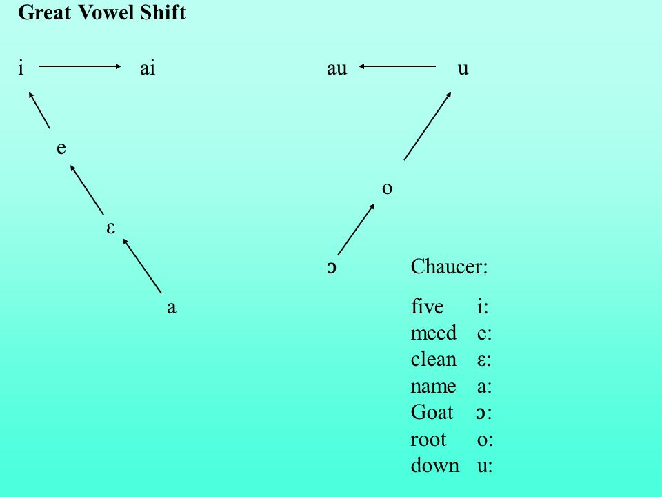 Great Vowel Shift i ai au u. e.