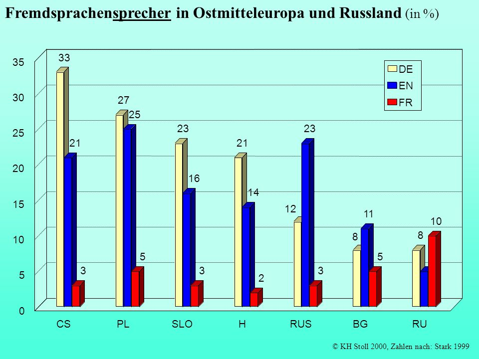 Fremdsprachensprecher in Ostmitteleuropa und Russland (in %)