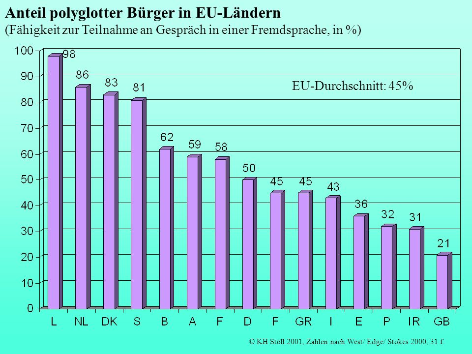 Anteil polyglotter Bürger in EU-Ländern (Fähigkeit zur Teilnahme an Gespräch in einer Fremdsprache, in %)