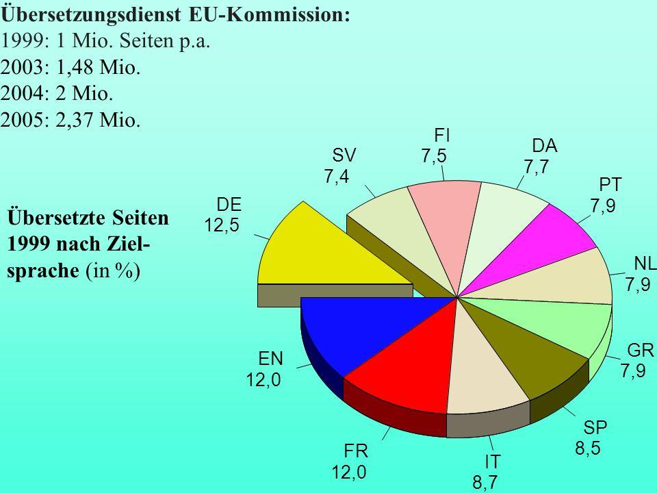 Übersetzungsdienst EU-Kommission: 1999: 1 Mio. Seiten p.a.