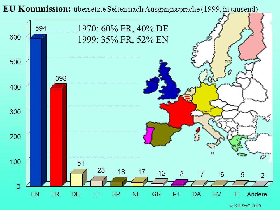 EU Kommission: übersetzte Seiten nach Ausgangssprache (1999, in tausend)