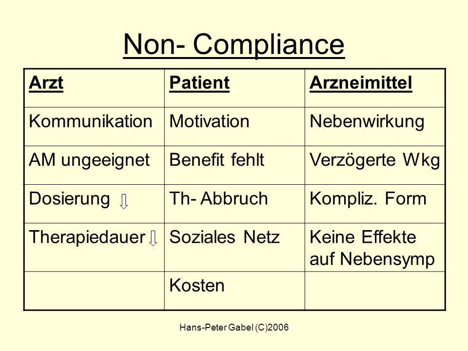 Non- Compliance Arzt Patient Arzneimittel Kommunikation Motivation