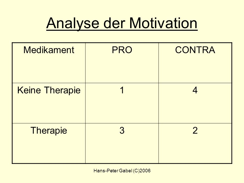 Analyse der Motivation