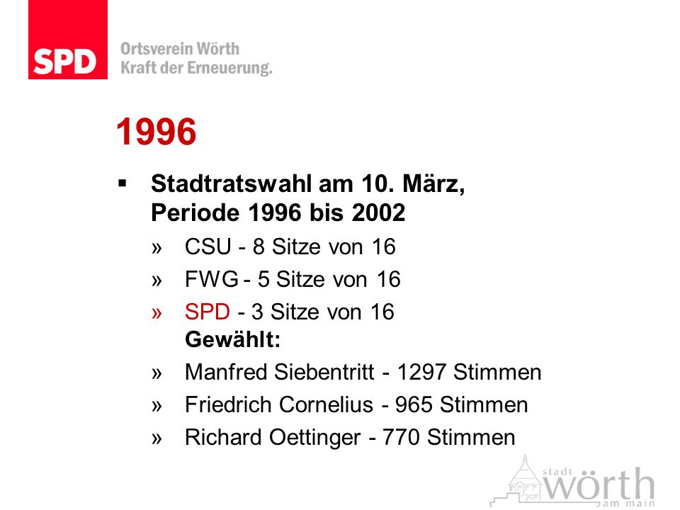 1996 Stadtratswahl am 10. März, Periode 1996 bis 2002