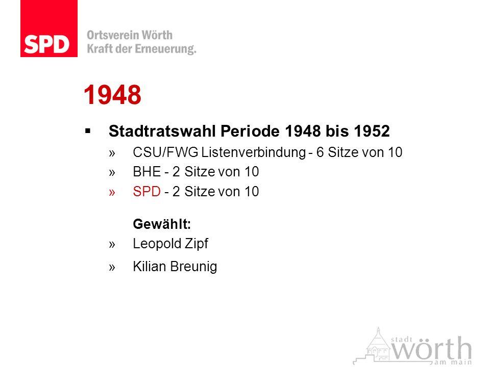 1948 Stadtratswahl Periode 1948 bis 1952