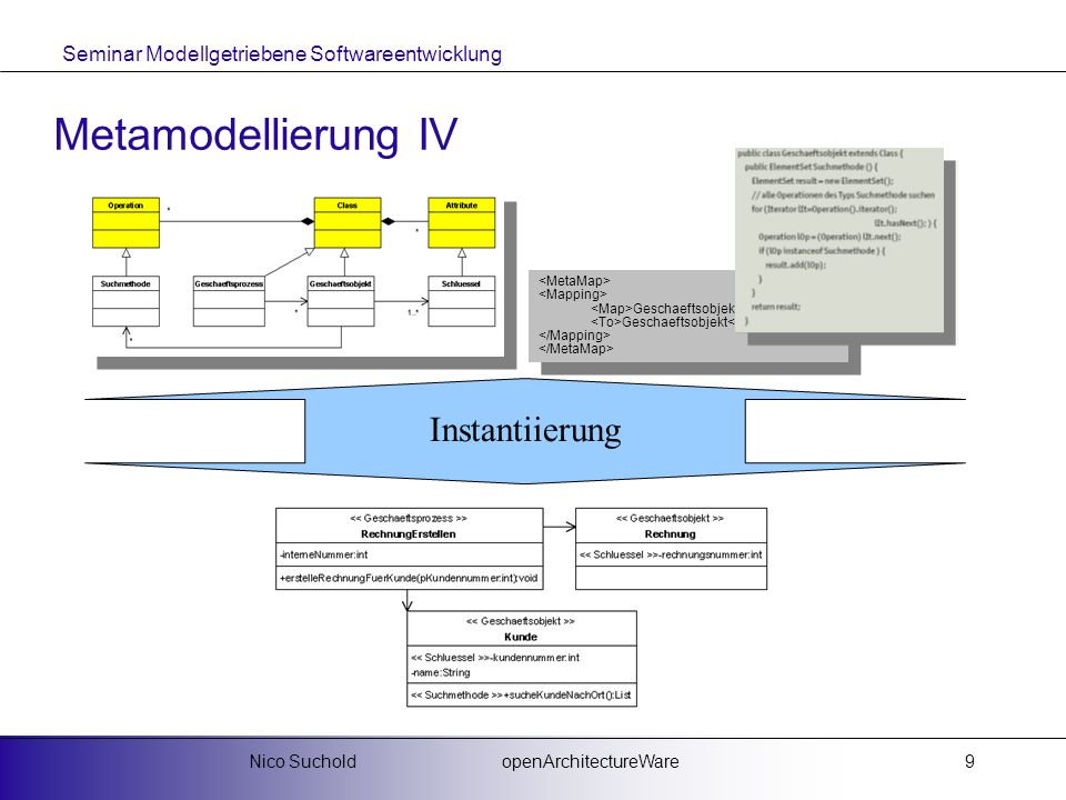 Metamodellierung IV Instantiierung Nico Suchold openArchitectureWare