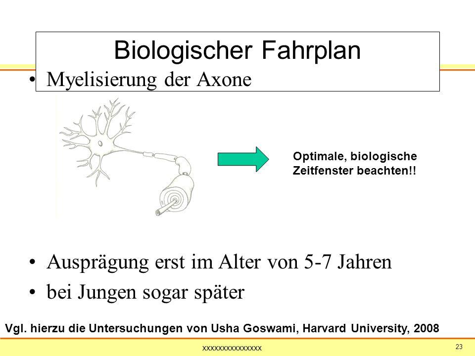 Biologischer Fahrplan