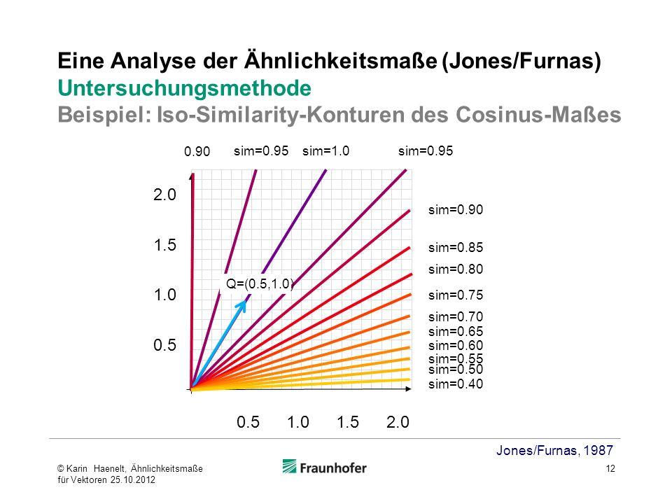 Eine Analyse der Ähnlichkeitsmaße (Jones/Furnas) Untersuchungsmethode Beispiel: Iso-Similarity-Konturen des Cosinus-Maßes